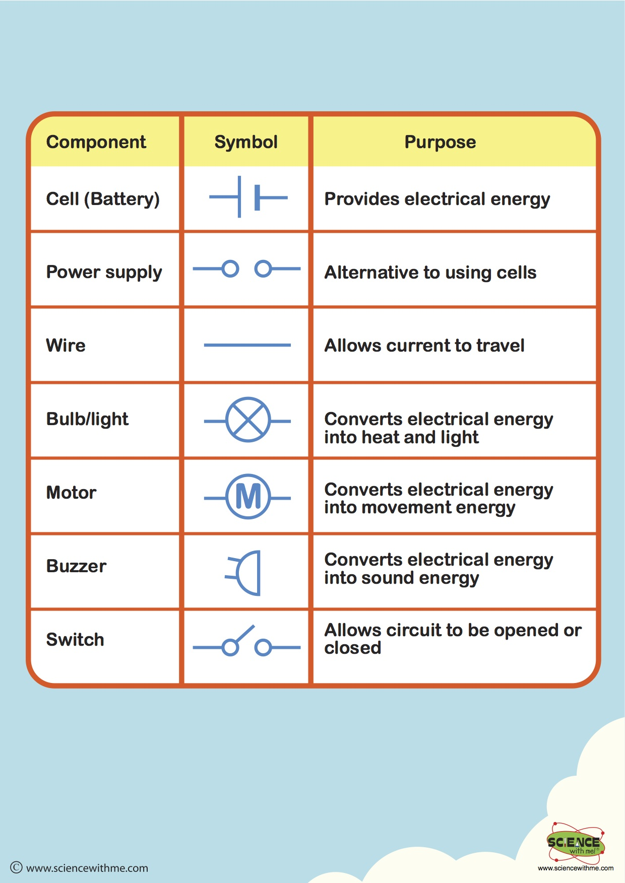 Electrical Circuits And Their Symbols 3 4a Classroom For A Cell Not Battery Lamp Look In Circuit